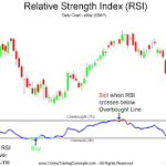 RSI : Relative Strenngth Index